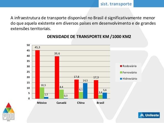 A infraestrutura de transporte disponível no Brasil é significativamente menor do que aquela existente em diversos países ...
