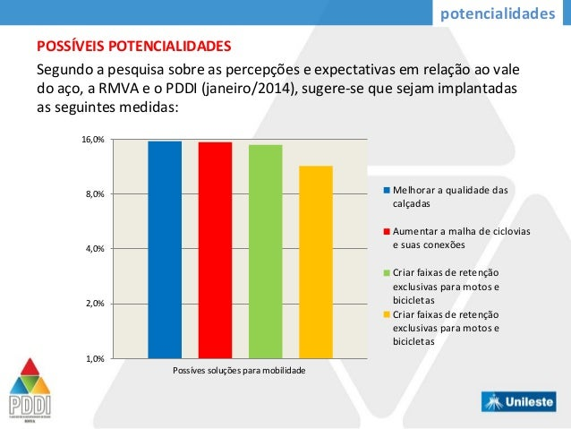 Segundo a pesquisa sobre as percepções e expectativas em relação ao vale do aço, a RMVA e o PDDI (janeiro/2014), sugere-se...