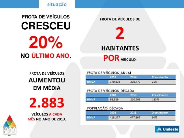 FROTA DE VEÍCULOS AUMENTOU EM MÉDIA 2.883 VEÍCULOS A CADA MÊS NO ANO DE 2013. FROTA DE VEÍCULOS DE 2 HABITANTES PORVEÍCULO...