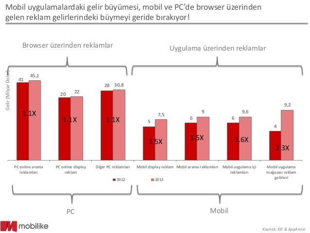 Mobil uygulamalar ve uygulamalardan elde edilen reklam gelirleri 2014 Slide 3