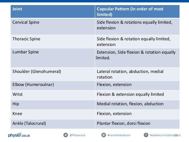 Mobilisations Presentation 404040 Extraordinary Capsular Pattern