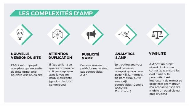 NOUVELLE VERSION DU SITE ATTENTION DUPLICATION PUBLICITÉ & AMP ANALYTICS & AMP L'AMP est un projet complexe qui nécessite ...