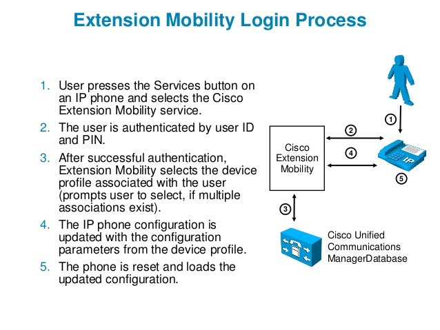 Cisco UCM Mobility Services