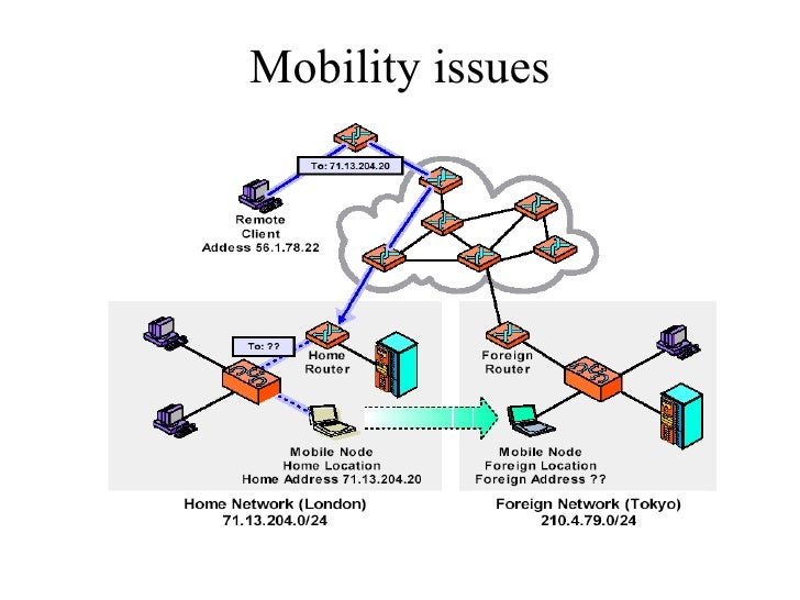 Mobility issues