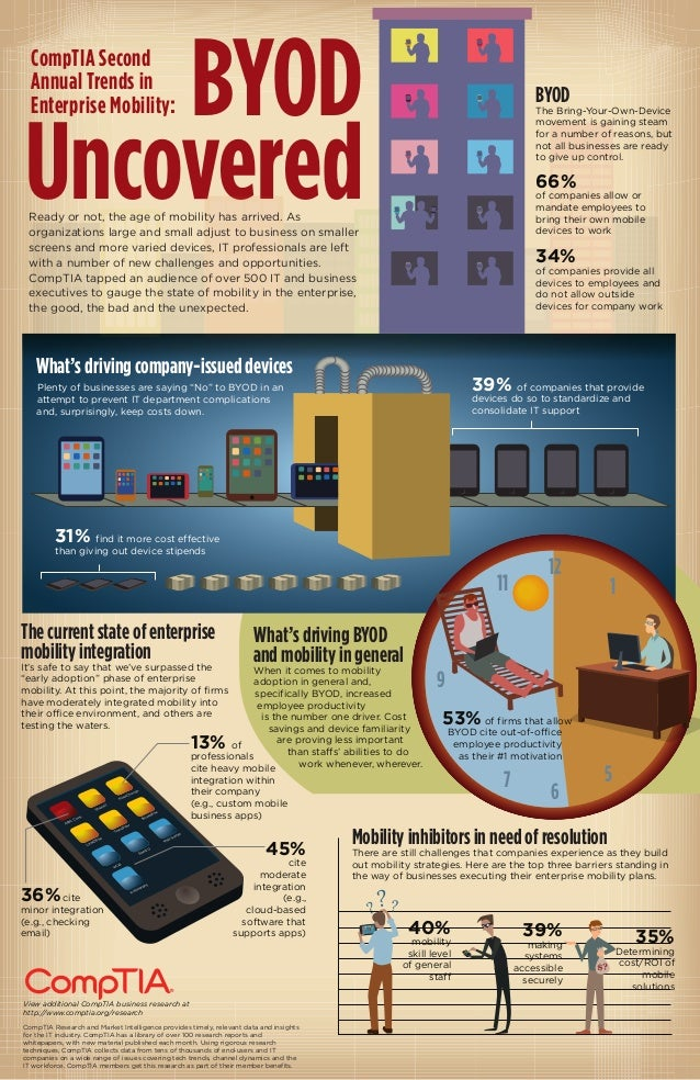 BYOD Uncovered View additional CompTIA business research at http://www.comptia.org/research CompTIA Research and Market In...
