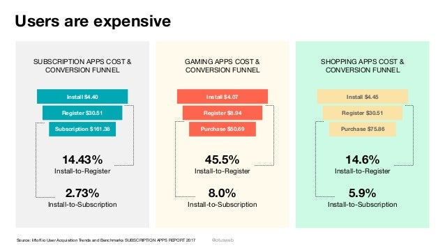 @otusweb Users are expensive SUBSCRIPTION APPS COST & CONVERSION FUNNEL GAMING APPS COST & CONVERSION FUNNEL SHOPPING APPS...