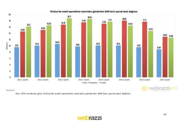 10   Not: BTK verilerine göre Türkiye'de mobil operatörler üzerinden gönderilen SMS'lerin çeyrek bazlı dağılımı.