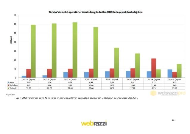 11   Not: BTK verilerine göre Türkiye'de mobil operatörler üzerinden gönderilen MMS'lerin çeyrek bazlı dağılımı.