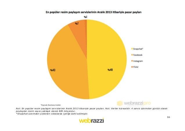 16   Not: En popüler resim paylaşım servislerinin Aralık 2013 itibariyle pazar payları. Not: Veriler küreseldir. 4 ser...