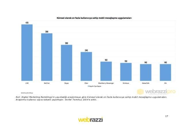 17   . Not: Digital Marketing Ramblings'in yayınladığı araştırmaya göre Küresel olarak en fazla kullanıcıya sahip mobi...