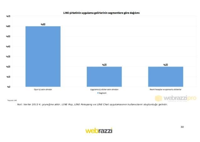 30   Not: Veriler 2013 4. çeyreğine aittir. LINE Pop, LINE Pokopang ve LINE Chat uygulamasının kullanıcıların oluşturd...