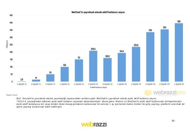 36   Not: Tencent'ın çeyreksel olarak yayınladığı raporundaki verilere göre WeChat'in çeyreksel olarak aylık aktif kul...