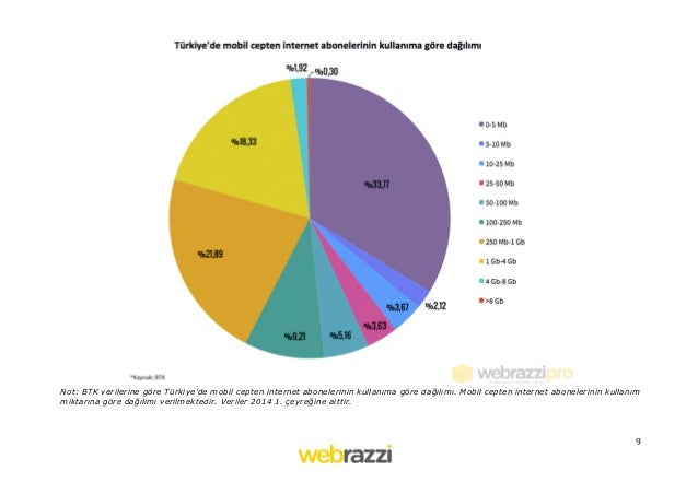 9   Not: BTK verilerine göre Türkiye'de mobil cepten internet abonelerinin kullanıma göre dağılımı. Mobil cepten inter...