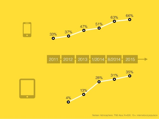 má smartphone  mladší 3 let 84%