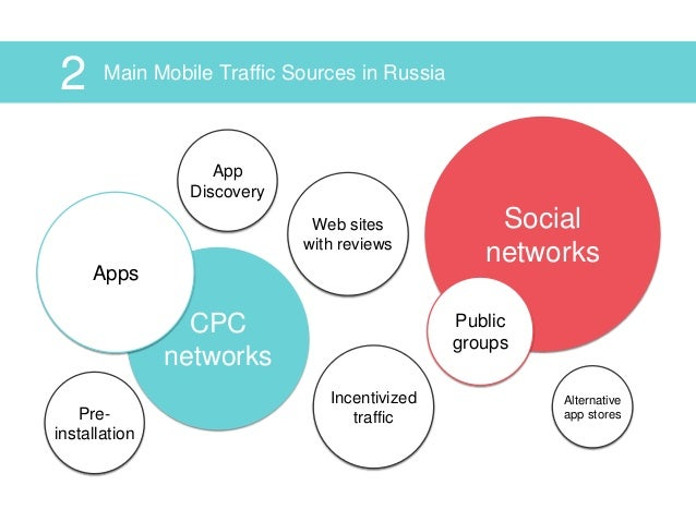 GMGC2015 - Keys to The Russian App Market