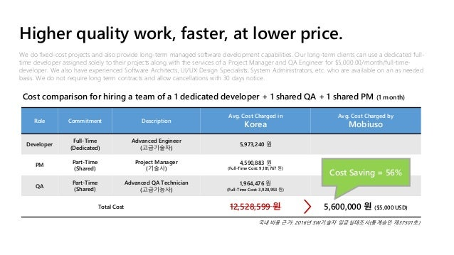 Role Commitment Description Avg. Cost Charged in Korea Avg. Cost Charged by Mobiuso Developer Full-Time (Dedicated) Advanc...