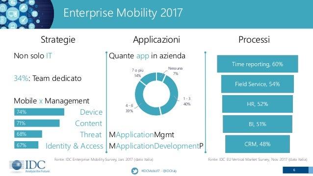 6 Enterprise Mobility 2017 Strategie #IDCMobiz17 - @IDCItaly Applicazioni Processi Non solo IT 34%: Team dedicato Mobile x...