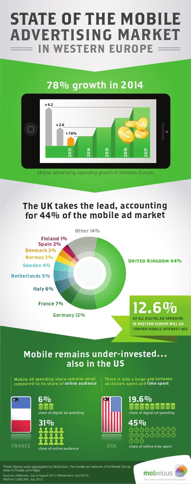The UK takes the lead, accounting for 44% of the mobile ad market Spain 2% United Kingdom 44% Germany 12% France 7% Other ...