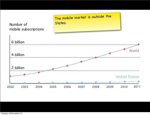 The mo  bile market is o utsi de the         Number of                    States.         mobile subscriptions           6...