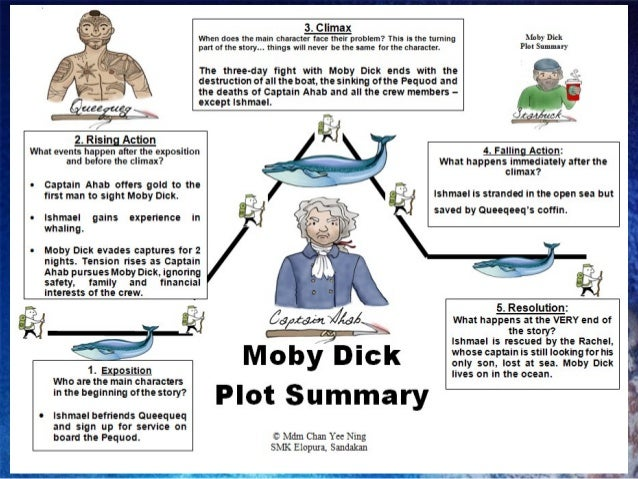 Book summary of moby dick