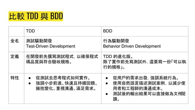 比較 TDD 與 BDD TDD BDD 全名 測試驅動開發 Test-Driven Development 行為驅動開發 Behavior Driven Development 定義 在開發前先撰寫測試程式,以確保程式 碼品質與符合驗收規格。...