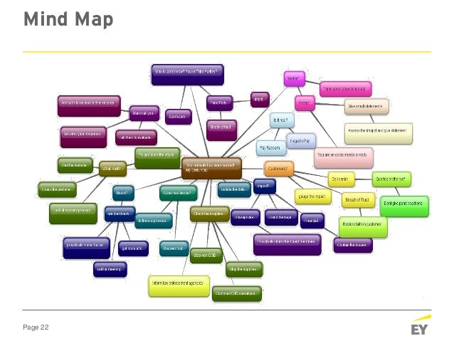 Page 22 Mind Map