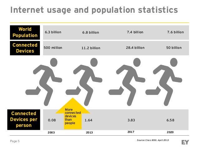 Page 5 Internet usage and population statistics World Population Connected Devices 6.3 billion 500 million 6.8 billion 11....