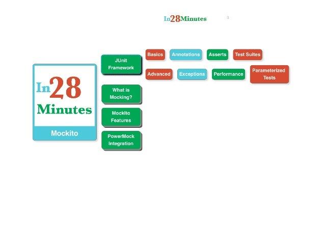 Mockito tutorial for beginners Slide 3