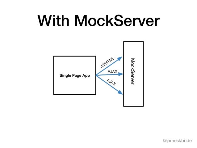 Serving Up Testability with MockServer