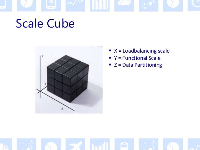 """X-Scale (Loadbalancing) Node1 Node 2 Node N. . . DB Share traffic across multiple nodes is """"easy"""". Relational DB scales ve..."""