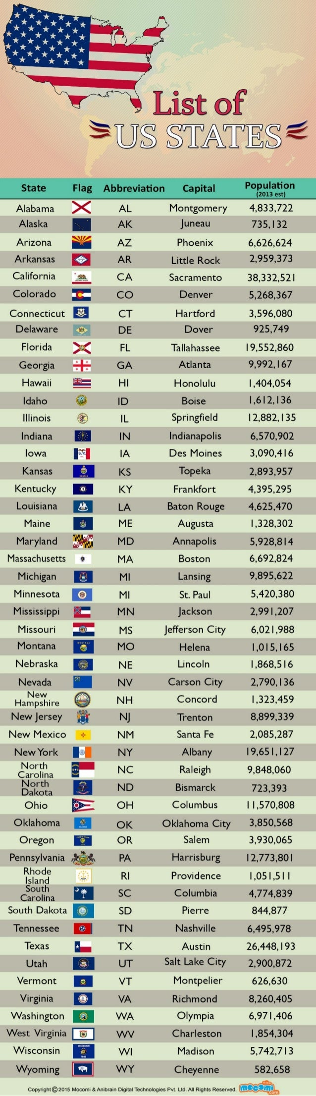 List Of Us States By Population Mocomi Kids