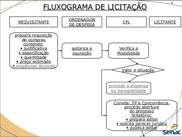 4 ©The McGraw-Hill Companies, Inc., 2004 FLUXOGRAMA DE LICITAÇÃOFLUXOGRAMA DE LICITAÇÃO REQUISITANTE ORDENADOR DE DESPESA ...