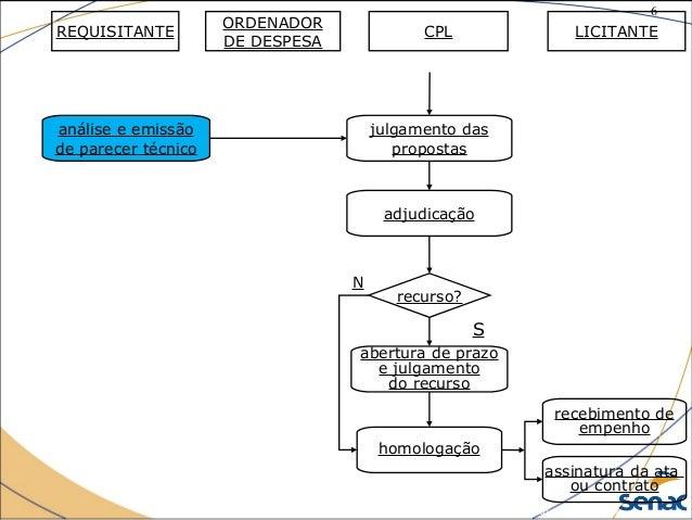 6 ©The McGraw-Hill Companies, Inc., 2004 julgamento das propostas recurso? N adjudicação homologação análise e emissão de ...