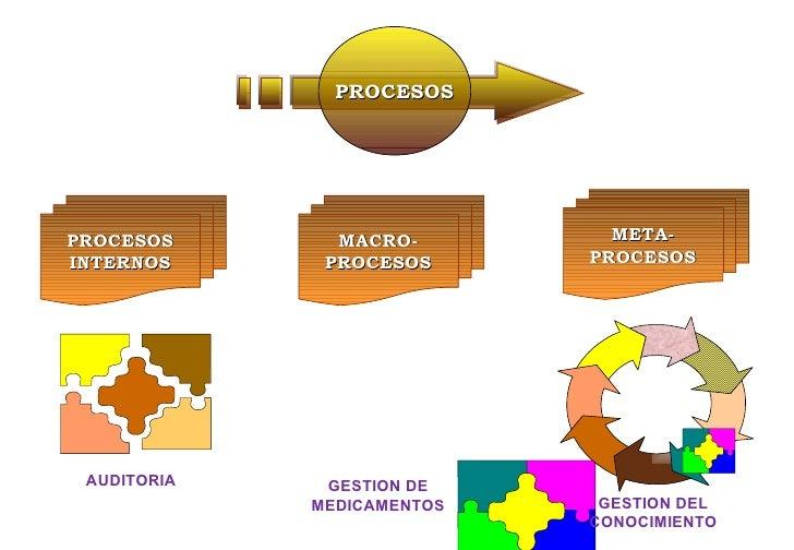 AUDITORIA GESTION DE MEDICAMENTOS GESTION DEL CONOCIMIENTO PROCESOS INTERNOS MACRO- PROCESOS META- PROCESOS PROCESOS