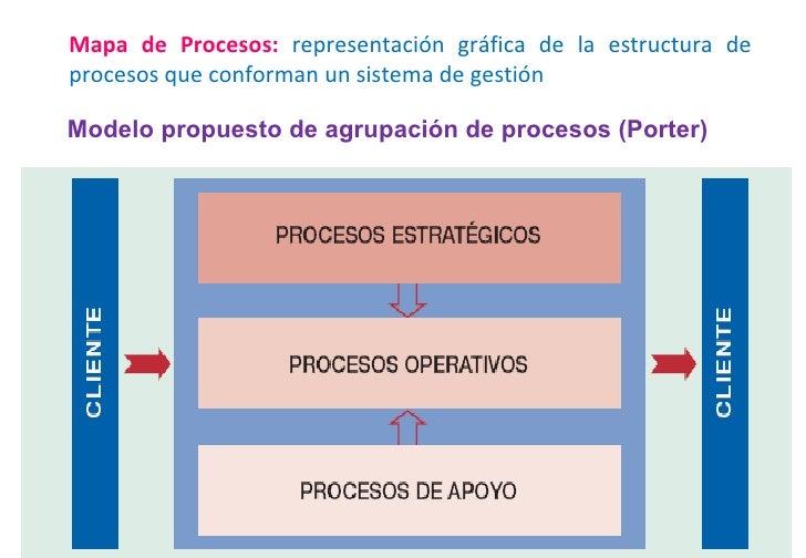 <ul><li>Mapa de Procesos:  representación gráfica de la estructura de procesos que conforman un sistema de gestión  </li><...