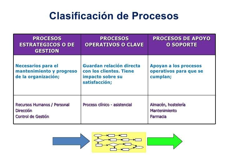 Clasificación de Procesos PROCESOS ESTRATEGICOS O DE GESTION PROCESOS OPERATIVOS O CLAVE PROCESOS DE APOYO O SOPORTE Neces...