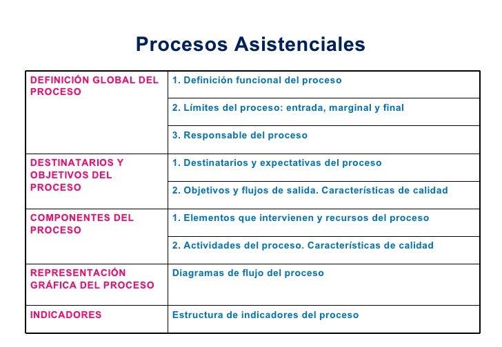 Procesos Asistenciales DEFINICIÓN GLOBAL DEL PROCESO 1. Definición funcional del proceso 2. Límites del proceso: entrada, ...