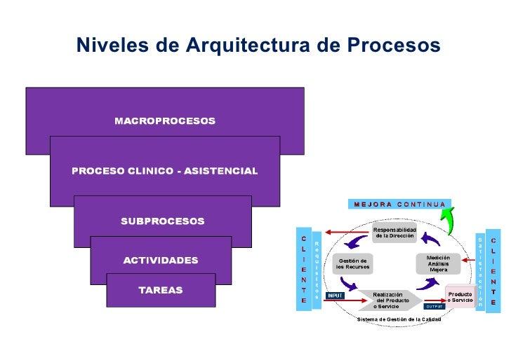 Niveles de Arquitectura de Procesos