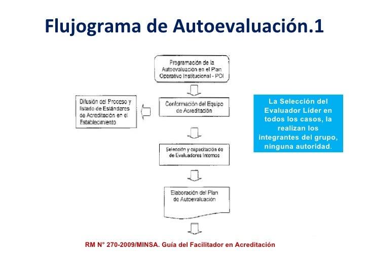 Flujograma de Autoevaluación.1 RM N° 270-2009/MINSA. Guía del Facilitador en Acreditación La Selección del Evaluador Líder...