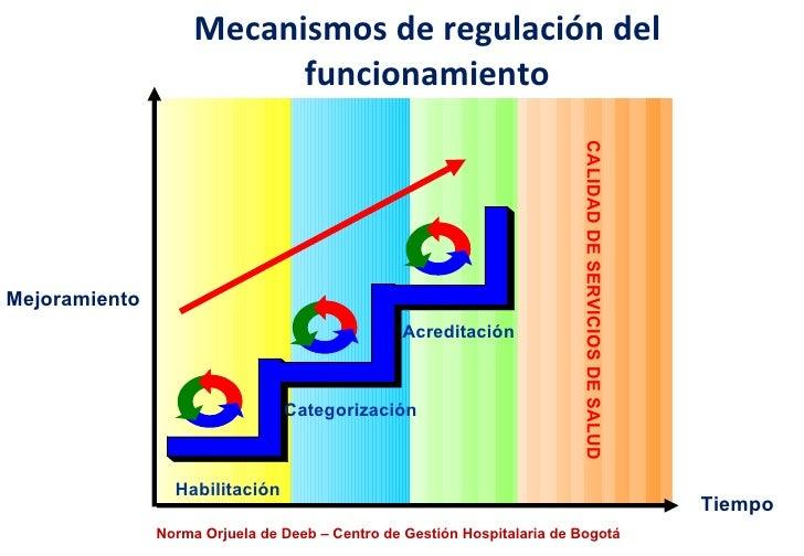 Mecanismos de regulación del funcionamiento Norma Orjuela de Deeb – Centro de Gestión Hospitalaria de Bogotá CALIDAD DE SE...