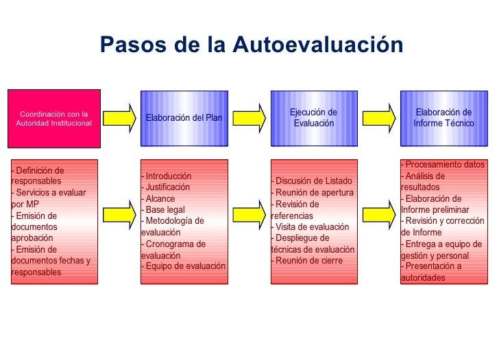 Pasos de la Autoevaluación Coordinación con la Autoridad Institucional