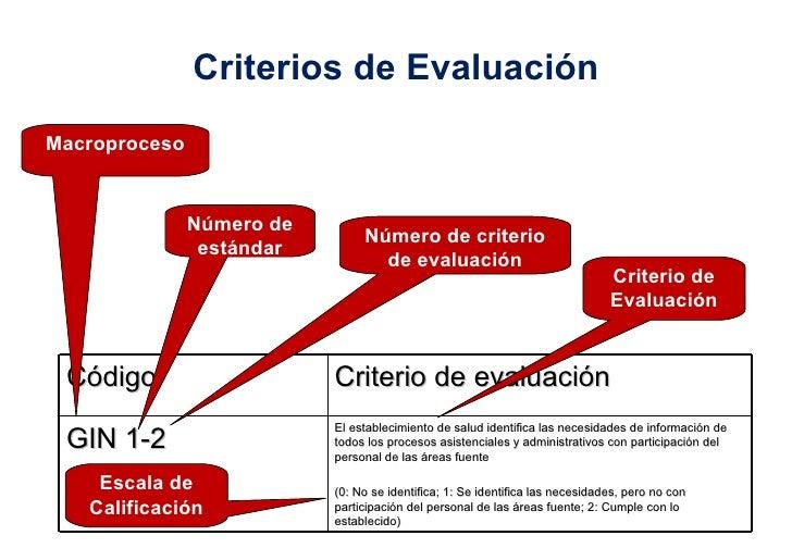 Criterios de Evaluación Macroproceso Número de estándar Número de criterio de evaluación Criterio de Evaluación Escala de ...