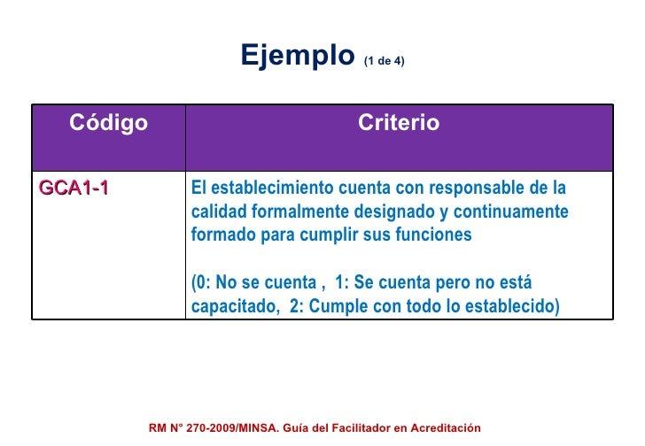 Ejemplo  (1 de 4) RM N° 270-2009/MINSA. Guía del Facilitador en Acreditación Código Criterio GCA1-1 El establecimiento cue...