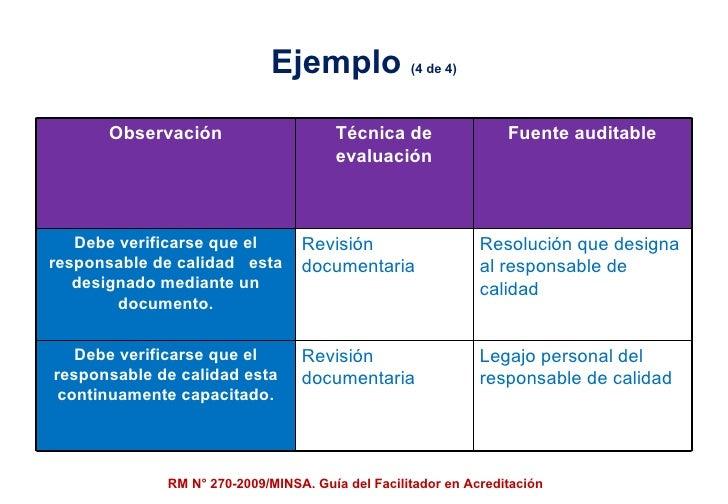 Ejemplo  (4 de 4) RM N° 270-2009/MINSA. Guía del Facilitador en Acreditación Observación Técnica de evaluación Fuente audi...