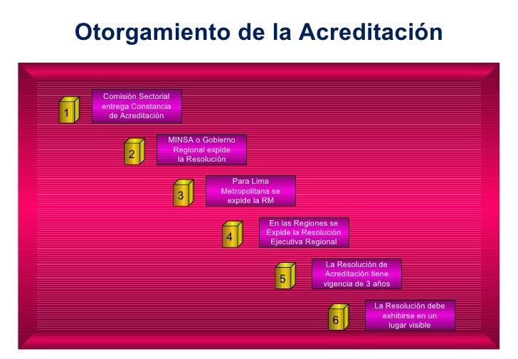 Otorgamiento de la Acreditación Comisión Sectorial entrega Constancia de Acreditación MINSA o Gobierno Regional expide la ...