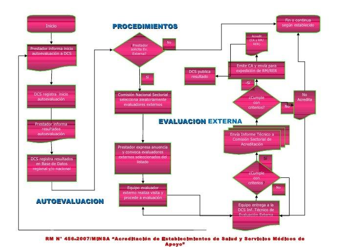 """AUTOEVALUACION PROCEDIMIENTOS EVALUACION  EXTERNA RM N° 456-2007/MINSA """"Acreditación de Establecimientos de Salud y Servic..."""