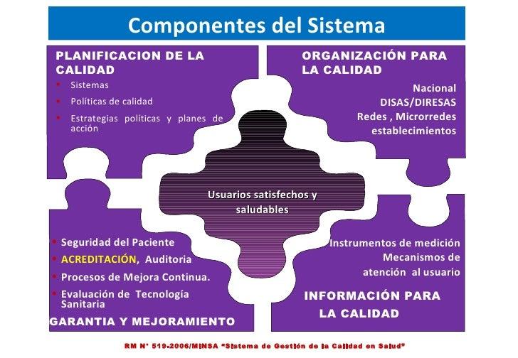 """Componentes del Sistema RM N° 519-2006/MINSA """"Sistema de Gestión de la Calidad en Salud"""" Usuarios satisfechos y saludables..."""