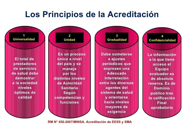 Los Principios de la Acreditación El total de  prestadores de servicios de salud debe demostrar a la sociedad niveles ópti...