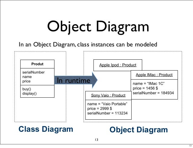 Mod04 analysis designphase lab43 object orientation 12 13 13 object diagram ccuart Choice Image
