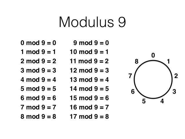 Modular Arithmetic: Addition and Subtraction